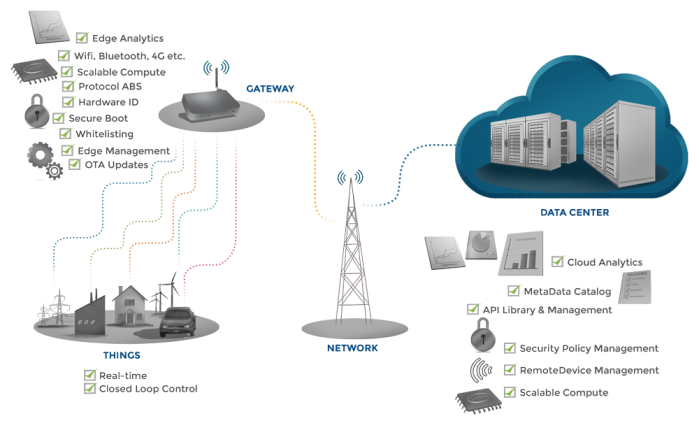 Figure 2. End-to-end IoT System Functionality: Providing intelligent data-connectivity for end-to-end systems embracing Things, gateways, enterprise servers, cloud services, mobiles, etc. to support Enterprise IoT solutions.