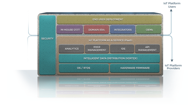 Figure 3. IoT Cloud Services Environment: PrismTech's Vortex provides the intelligent data-connectivity between the functional components within a cloud PaaS offering for Enterprise IoT solutions.
