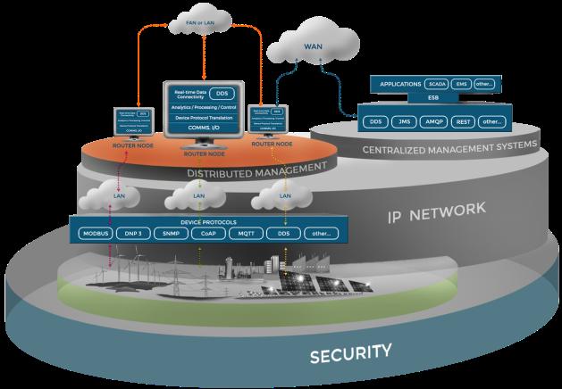 Open Architecture IoT Grid Management
